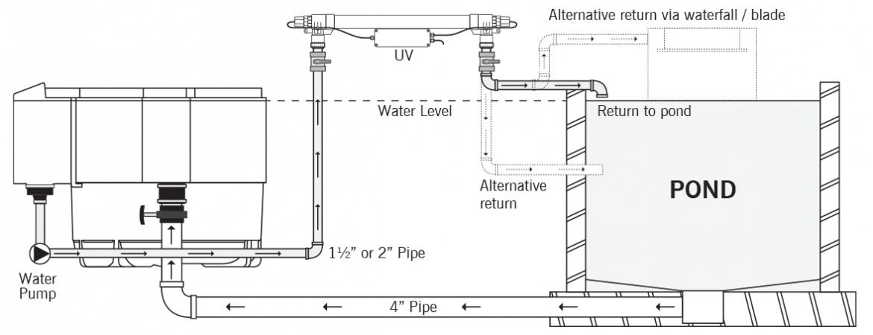 EvoUv gravity Installation